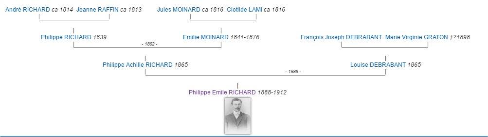 Emile Philippe RICHARD Richard_ep_genealogie2_h